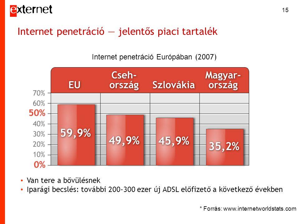 15 Internet penetráció — jelentős piaci tartalék • Van tere a bővülésnek • Iparági becslés: további 200-300 ezer új ADSL előfizető a következő években