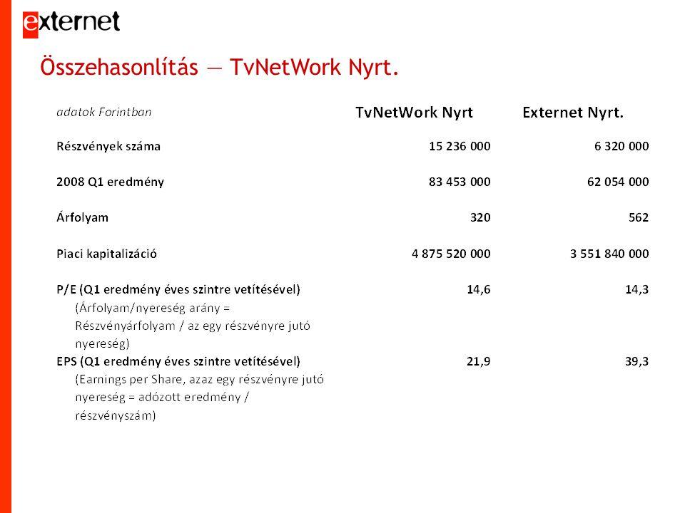 Összehasonlítás — TvNetWork Nyrt.