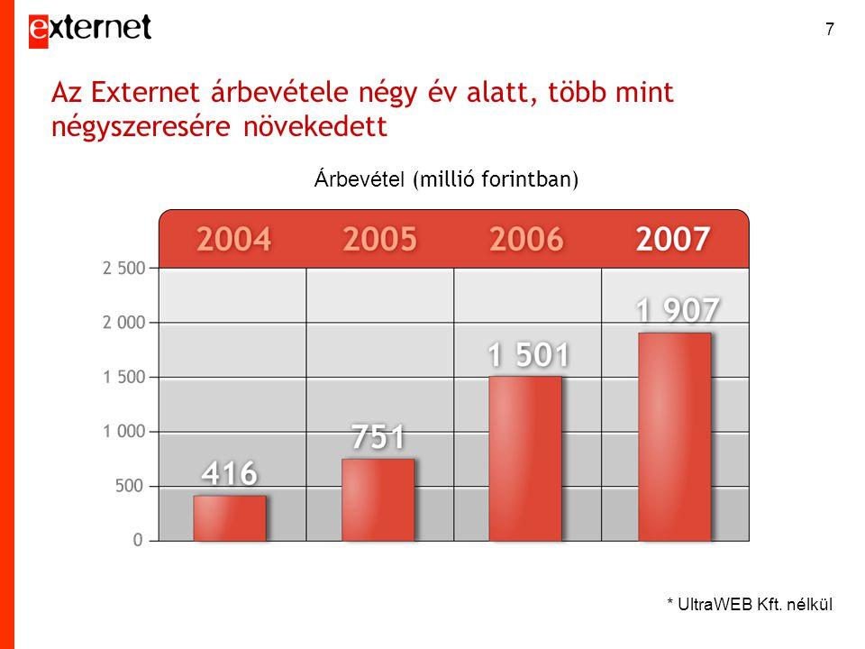 7 Az Externet árbevétele négy év alatt, több mint négyszeresére növekedett Árbevétel (millió forintban) * UltraWEB Kft. nélkül