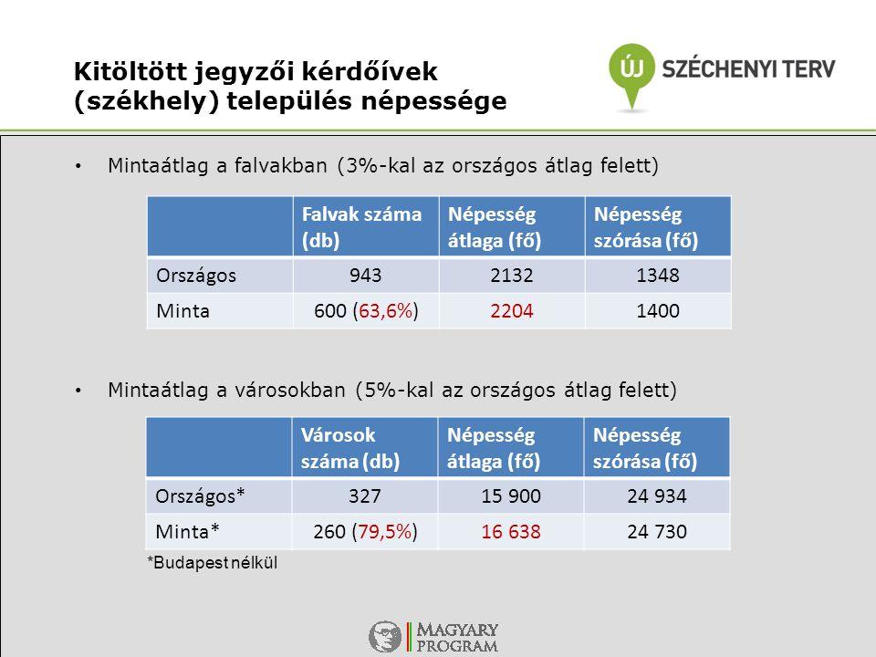 Kitöltött jegyzői kérdőívek (székhely) település népessége • Mintaátlag a falvakban (3%-kal az országos átlag felett) • Mintaátlag a városokban (5%-kal az országos átlag felett) Falvak száma (db) Népesség átlaga (fő) Népesség szórása (fő) Országos94321321348 Minta600 (63,6%)22041400 Városok száma (db) Népesség átlaga (fő) Népesség szórása (fő) Országos*32715 90024 934 Minta*260 (79,5%)16 63824 730 *Budapest nélkül