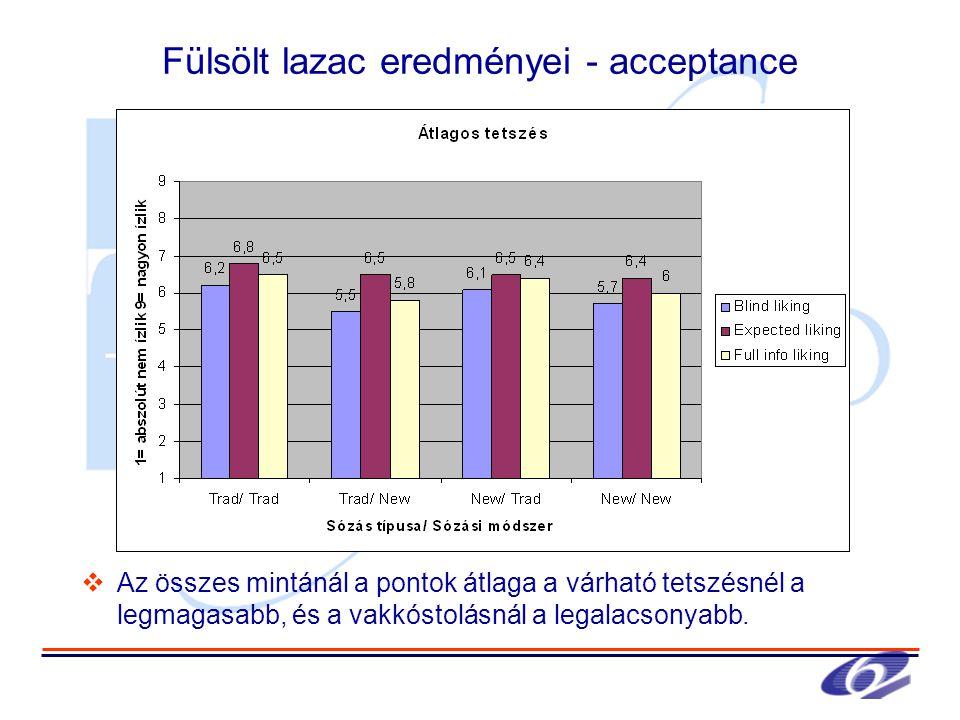 Fülsölt lazac eredményei - acceptance  Az összes mintánál a pontok átlaga a várható tetszésnél a legmagasabb, és a vakkóstolásnál a legalacsonyabb.