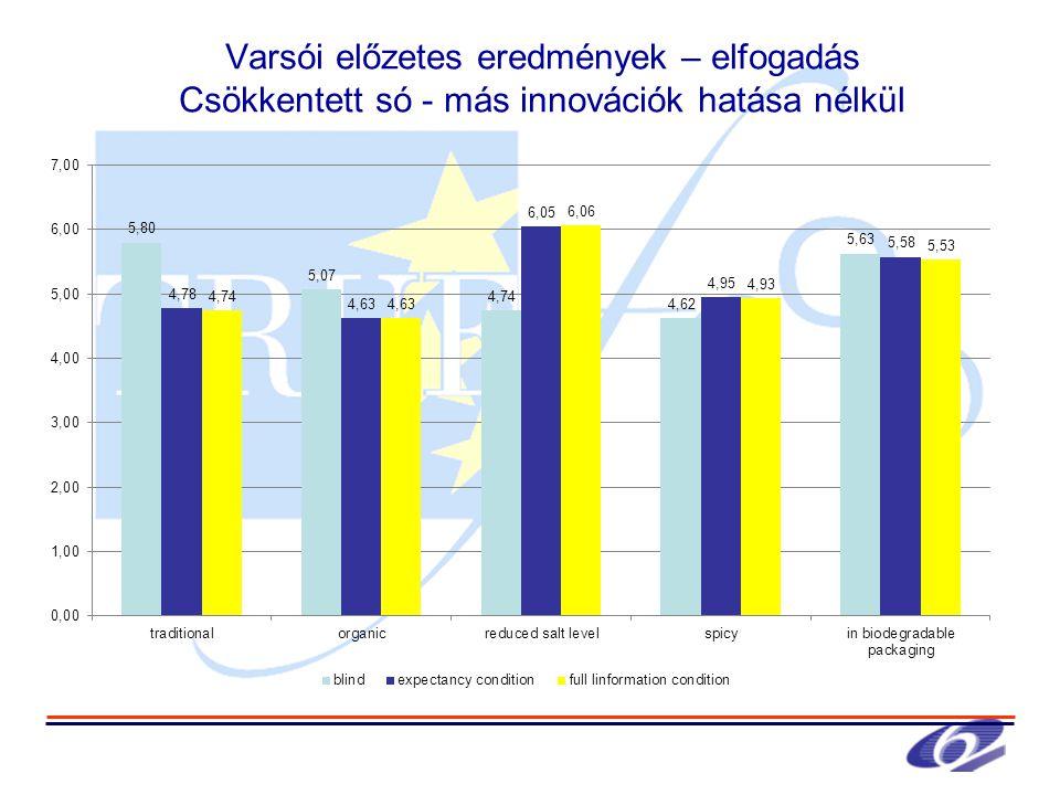 Varsói előzetes eredmények – elfogadás Csökkentett só - más innovációk hatása nélkül