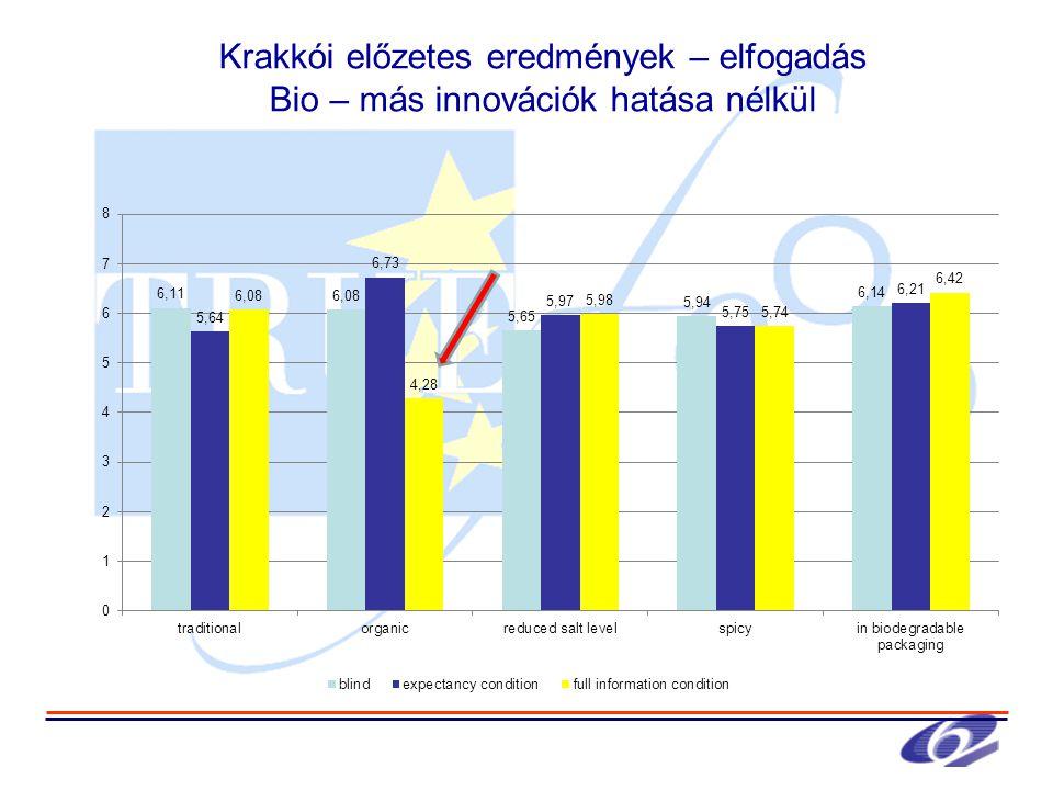 Krakkói előzetes eredmények – elfogadás Bio – más innovációk hatása nélkül
