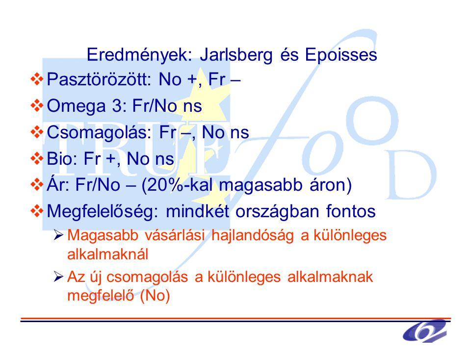 Eredmények: Jarlsberg és Epoisses  Pasztörözött: No +, Fr –  Omega 3: Fr/No ns  Csomagolás: Fr –, No ns  Bio: Fr +, No ns  Ár: Fr/No – (20%-kal magasabb áron)  Megfelelőség: mindkét országban fontos  Magasabb vásárlási hajlandóság a különleges alkalmaknál  Az új csomagolás a különleges alkalmaknak megfelelő (No)