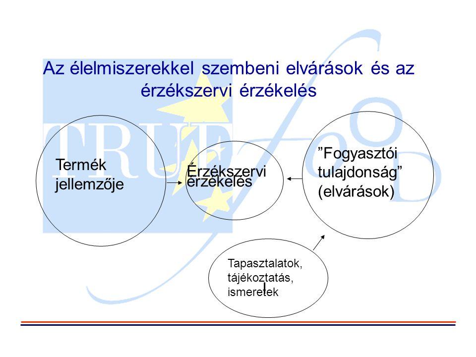 Szárazon pácolt sonka – előzetes eredmények  Csökkentett sótartalom/érlelési idő: Eltérő eredmények, de a legtöbb esetben elfogadták (az összes országban tesztelték)  Származás: A tájékoztatás nem volt hatással az elfogadásra (No)  Márka: A tájékoztatás nem volt hatással az elfogadásra (It)  Kiválasztott genotípus: A tájékoztatásnak nem volt hatása (Fr)  Magas hidrosztatikus nyomás: Az eredmények folyamatban vannak (Sp)  A legelfogadottabb innovációk: az egészséggel és élelmiszerbiztonsággal kapcsolatosak (It)