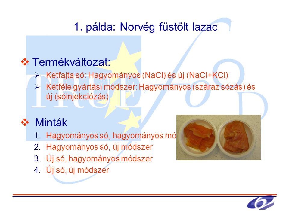 1. pálda: Norvég füstölt lazac  Termékváltozat:  Kétfajta só: Hagyományos (NaCl) és új (NaCl+KCl)  Kétféle gyártási módszer: Hagyományos (száraz só