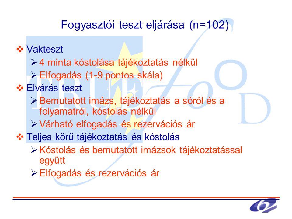 Fogyasztói teszt eljárása (n=102)  Vakteszt  4 minta kóstolása tájékoztatás nélkül  Elfogadás (1-9 pontos skála)  Elvárás teszt  Bemutatott imázs, tájékoztatás a sóról és a folyamatról, kóstolás nélkül  Várható elfogadás és rezervációs ár  Teljes körű tájékoztatás és kóstolás  Kóstolás és bemutatott imázsok tájékoztatással együtt  Elfogadás és rezervációs ár