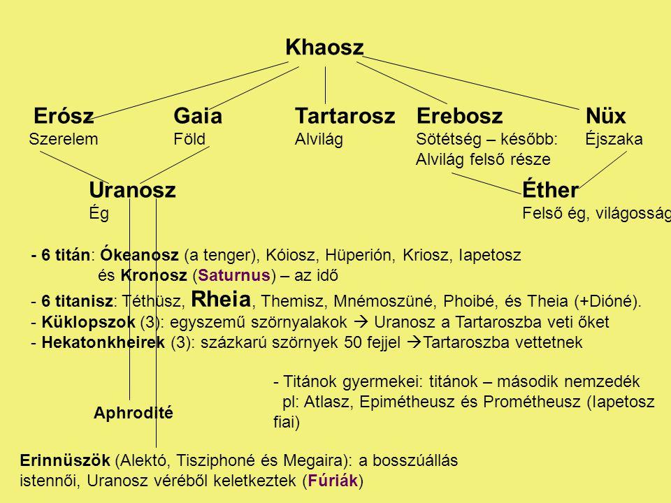 Khaosz Erósz Szerelem Gaia Föld Uranosz Ég Tartarosz Alvilág Erebosz Sötétség – később: Alvilág felső része Nüx Éjszaka - 6 titán: Ókeanosz (a tenger), Kóiosz, Hüperión, Kriosz, Iapetosz és Kronosz (Saturnus) – az idő - 6 titanisz: Téthüsz, Rheia, Themisz, Mnémoszüné, Phoibé, és Theia (+Dióné).