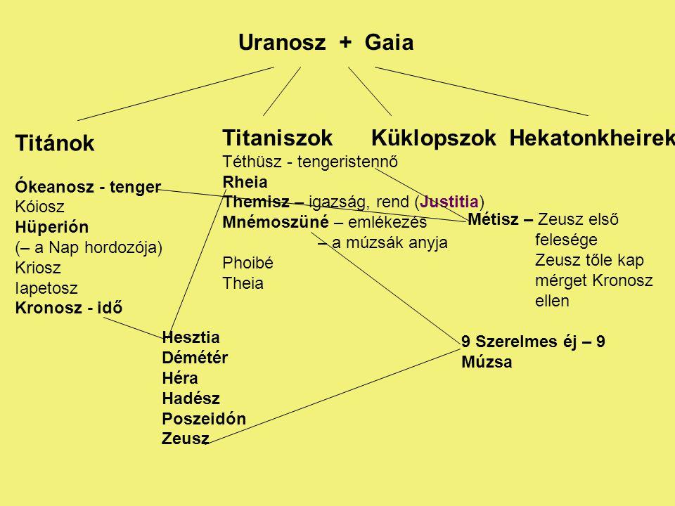 Uranosz+ Gaia Titánok Ókeanosz - tenger Kóiosz Hüperión (– a Nap hordozója) Kriosz Iapetosz Kronosz - idő Titaniszok Téthüsz - tengeristennő Rheia The