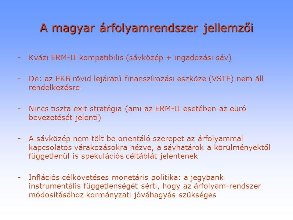 A magyar árfolyamrendszer jellemzői -Kvázi ERM-II kompatibilis (sávközép + ingadozási sáv) -De: az EKB rövid lejáratú finanszírozási eszköze (VSTF) ne