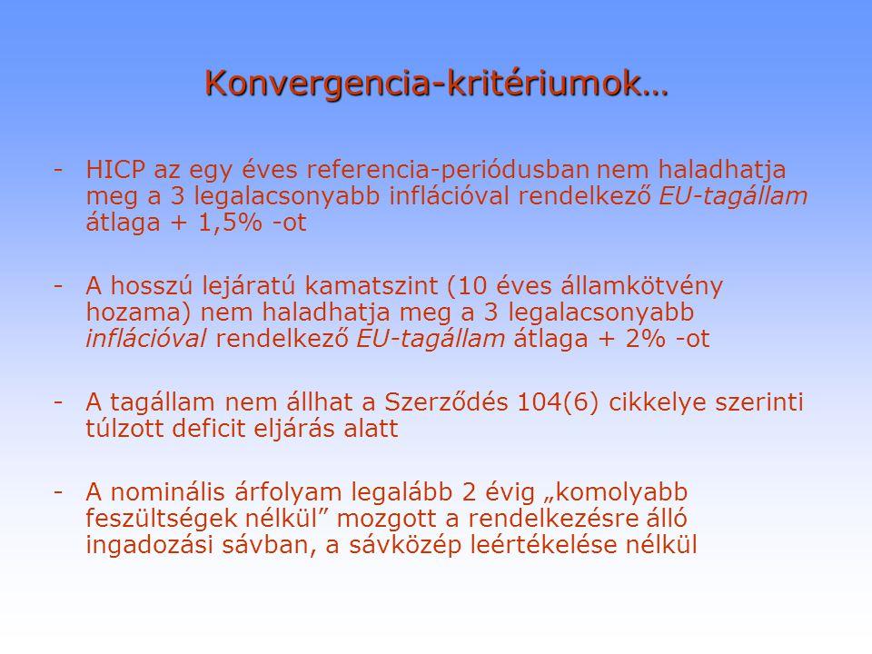 Konvergencia-kritériumok… -HICP az egy éves referencia-periódusban nem haladhatja meg a 3 legalacsonyabb inflációval rendelkező EU-tagállam átlaga + 1