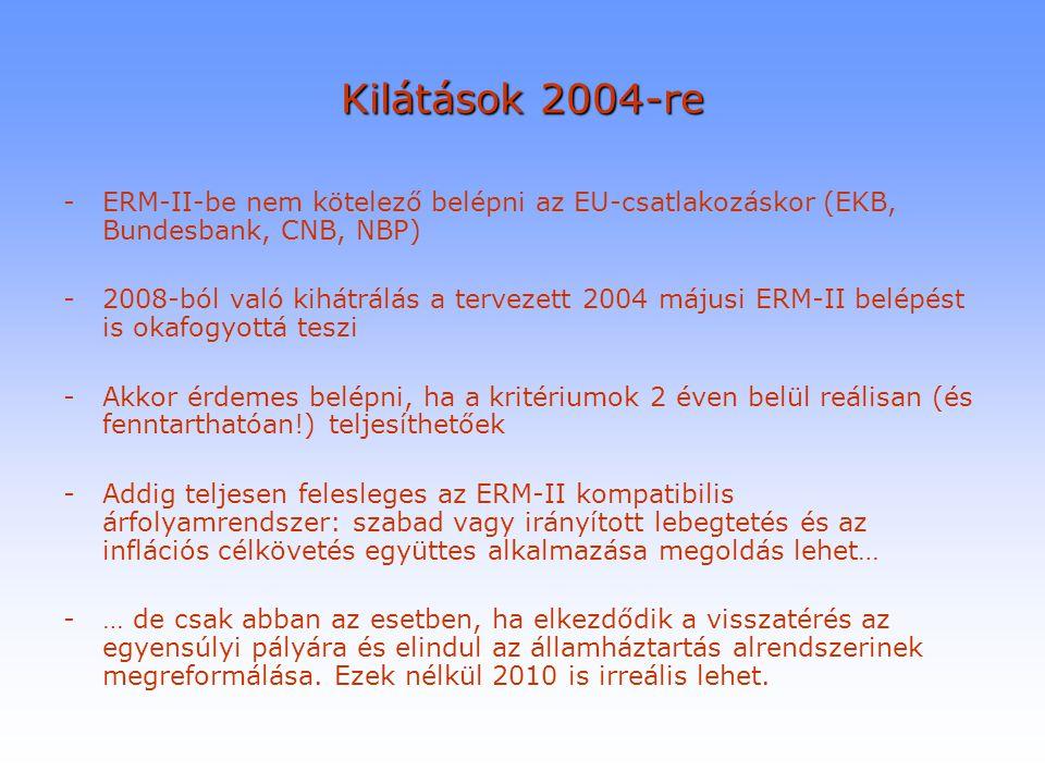 Kilátások 2004-re -ERM-II-be nem kötelező belépni az EU-csatlakozáskor (EKB, Bundesbank, CNB, NBP) -2008-ból való kihátrálás a tervezett 2004 májusi E