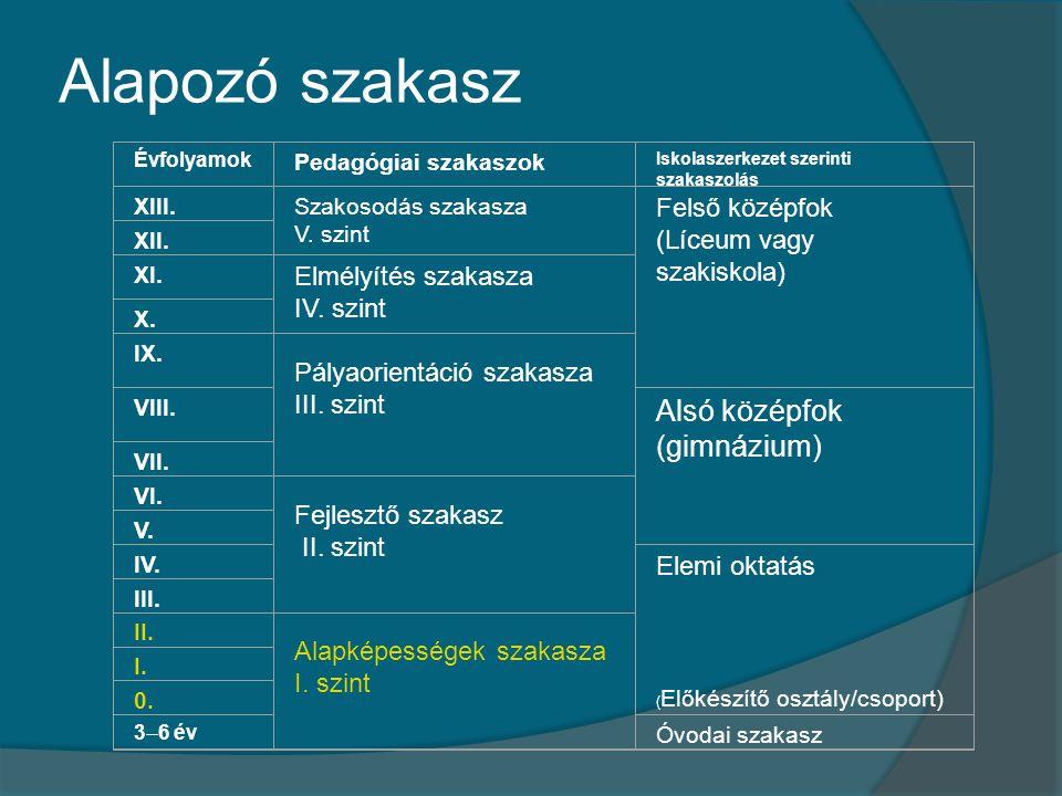 Alapozó szakasz Évfolyamok Pedagógiai szakaszok Iskolaszerkezet szerinti szakaszolás XIII.Szakosodás szakasza V. szint Felső középfok (Líceum vagy sza