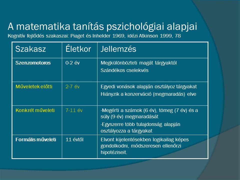 A matematika tanítás pszichológiai alapjai Kognitív fejlődés szakaszai: Piaget és Inhelder 1969, idézi Atkinson 1999, 78 SzakaszÉletkorJellemzés Szenz