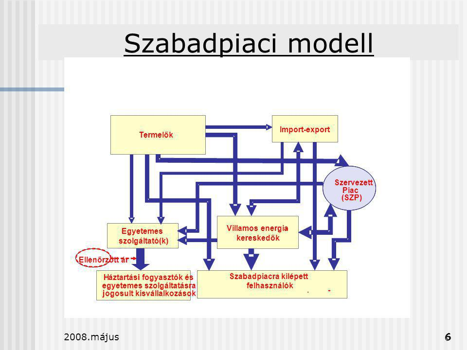2008.május6 Szabadpiaci modell 6 Termelők Villamos energia- kereskedők Import-export Szervezett Piac (SZP) Egyetemes szolgáltató(k) Háztartásii fogyas