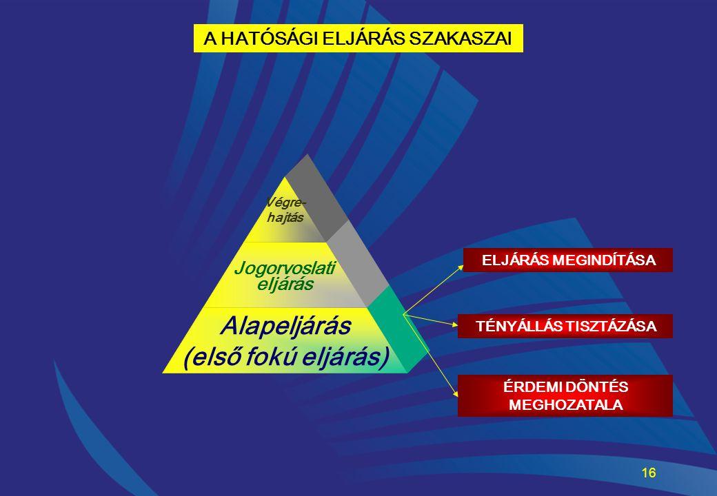 16 A HATÓSÁGI ELJÁRÁS SZAKASZAI Alapeljárás (első fokú eljárás) Jogorvoslati eljárás Végre- hajtás ELJÁRÁS MEGINDÍTÁSA TÉNYÁLLÁS TISZTÁZÁSA ÉRDEMI DÖN