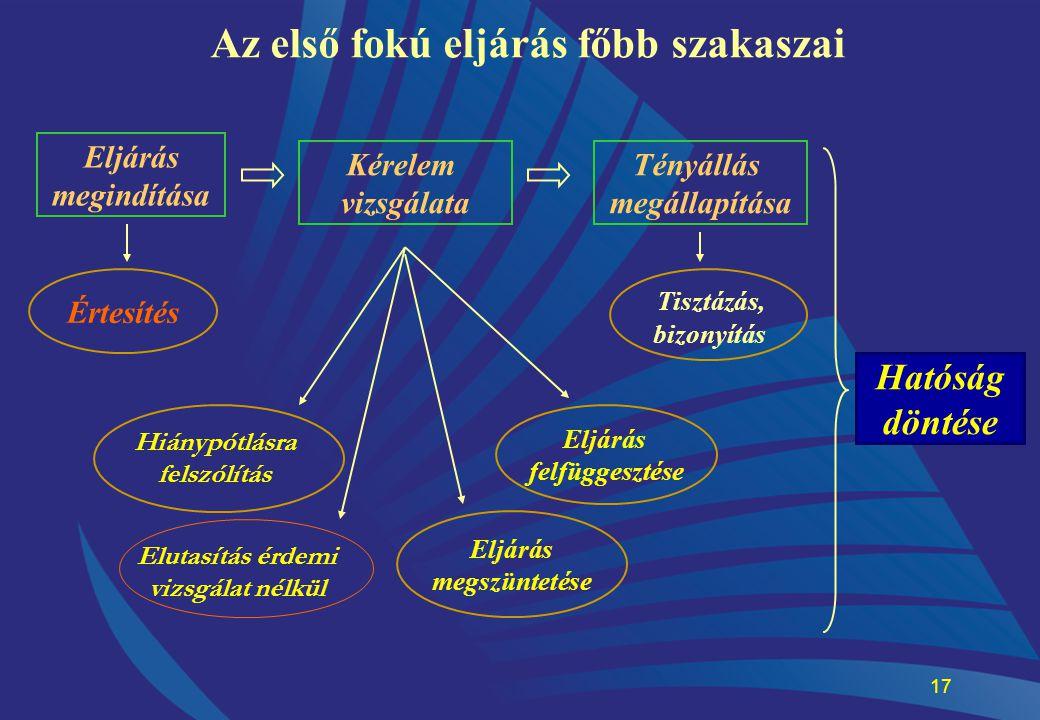 17 Az első fokú eljárás főbb szakaszai Eljárás megindítása Értesítés Kérelem vizsgálata Eljárás megszüntetése Eljárás felfüggesztése Tényállás megálla