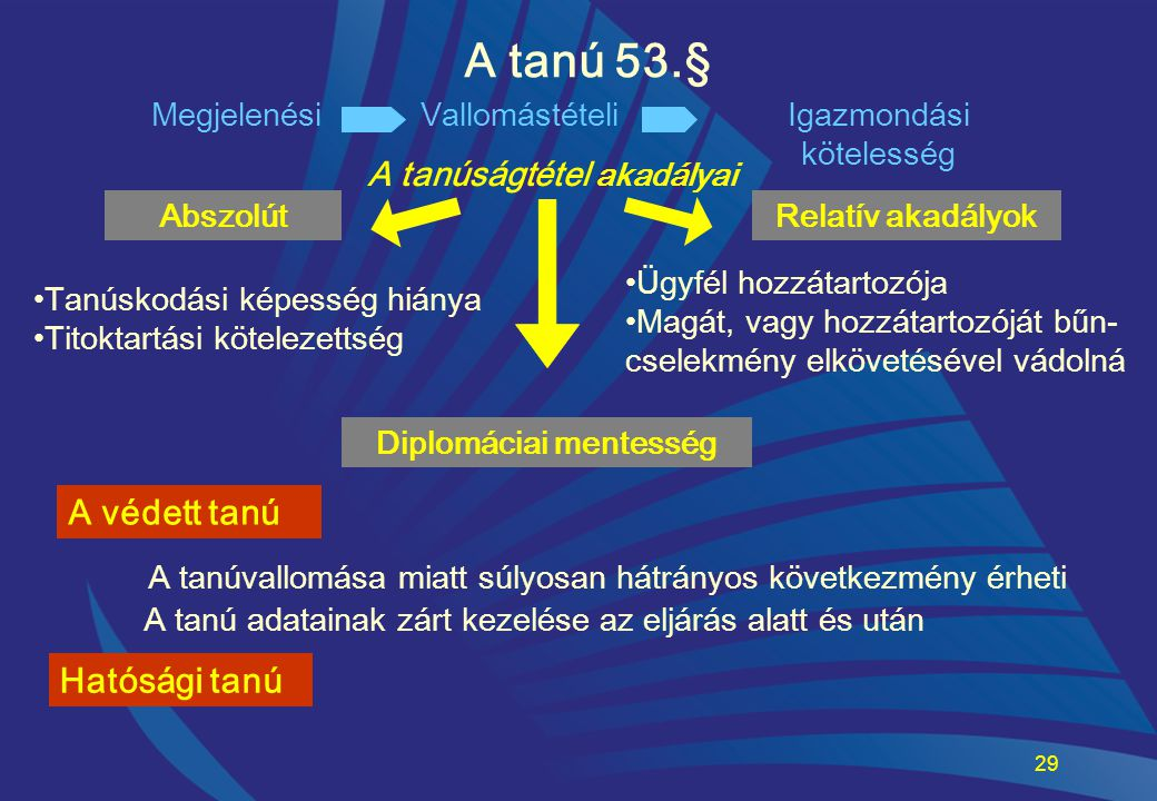 29 A tanú 53.§ AbszolútRelatív akadályok •Tanúskodási képesség hiánya •Titoktartási kötelezettség Diplomáciai mentesség •Ügyfél hozzátartozója •Magát,