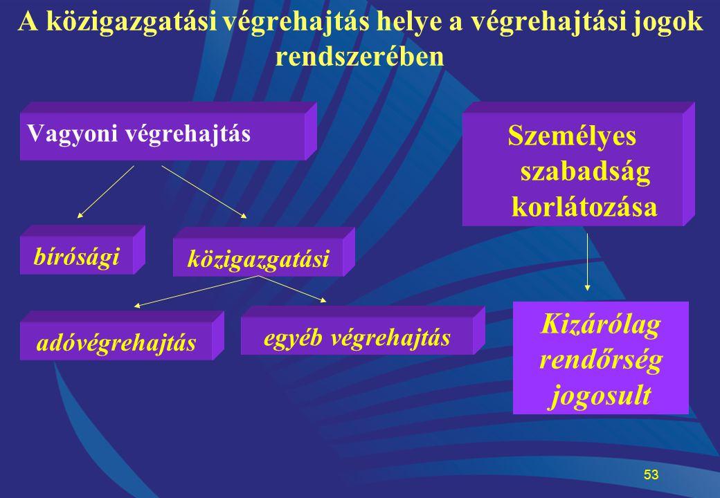 53 A közigazgatási végrehajtás helye a végrehajtási jogok rendszerében Vagyoni végrehajtás közigazgatási adóvégrehajtás egyéb végrehajtás bírósági Sze