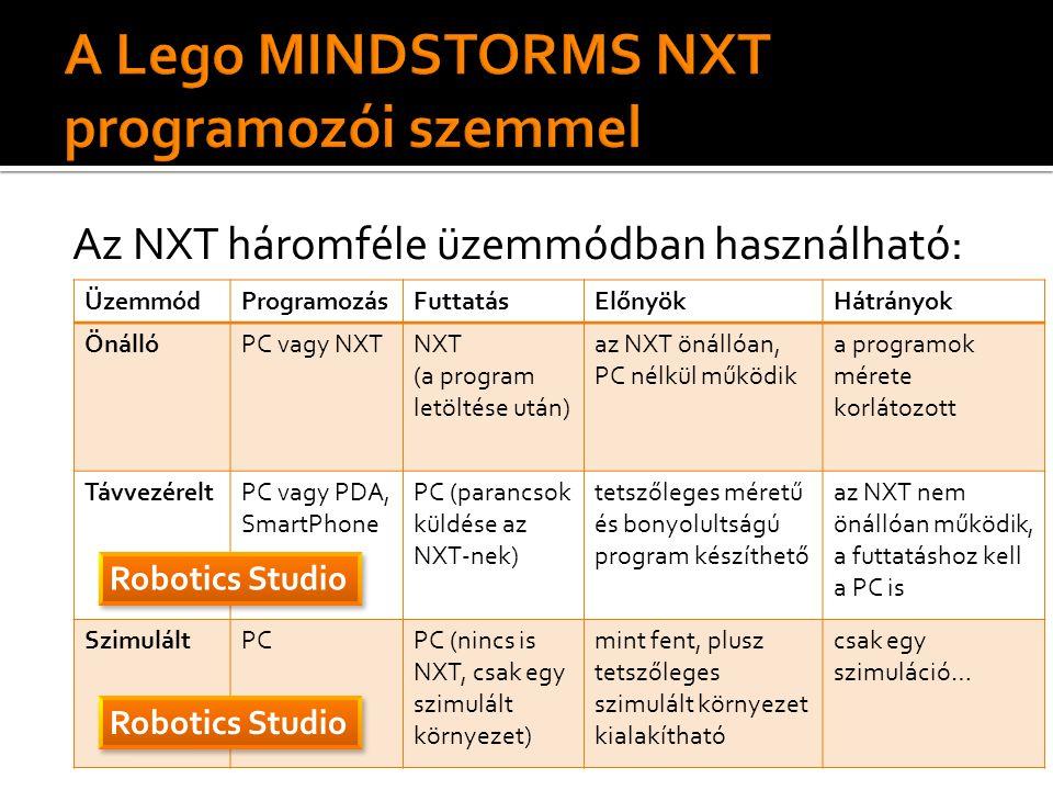 Az NXT háromféle üzemmódban használható: ÜzemmódProgramozásFuttatásElőnyökHátrányok ÖnállóPC vagy NXTNXT (a program letöltése után) az NXT önállóan, PC nélkül működik a programok mérete korlátozott TávvezéreltPC vagy PDA, SmartPhone PC (parancsok küldése az NXT-nek) tetszőleges méretű és bonyolultságú program készíthető az NXT nem önállóan működik, a futtatáshoz kell a PC is SzimuláltPCPC (nincs is NXT, csak egy szimulált környezet) mint fent, plusz tetszőleges szimulált környezet kialakítható csak egy szimuláció… Robotics Studio