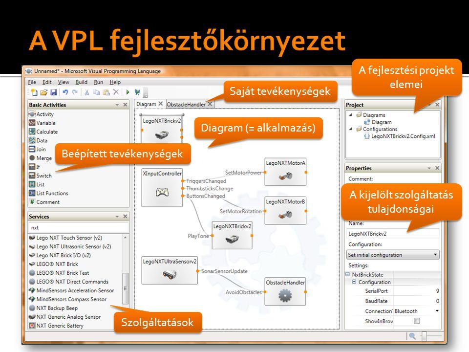 Beépített tevékenységek Saját tevékenységek Szolgáltatások Diagram (= alkalmazás) A kijelölt szolgáltatás tulajdonságai A fejlesztési projekt elemei