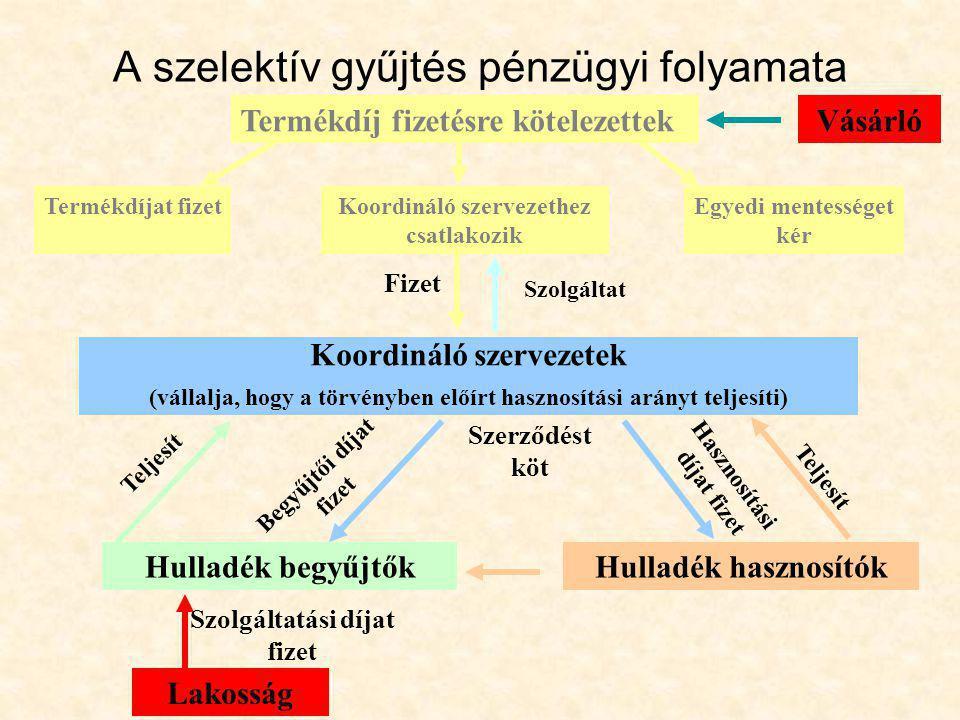 A szelektív gyűjtés pénzügyi folyamata Termékdíj fizetésre kötelezettek Koordináló szervezetek (vállalja, hogy a törvényben előírt hasznosítási arányt