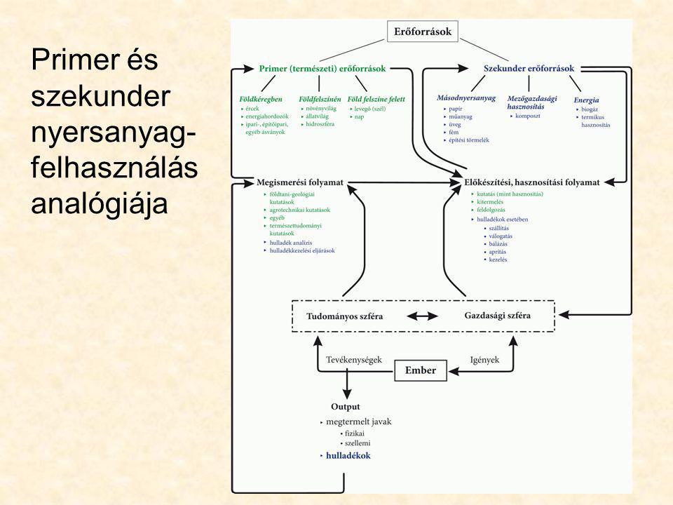 Primer és szekunder nyersanyag- felhasználás analógiája