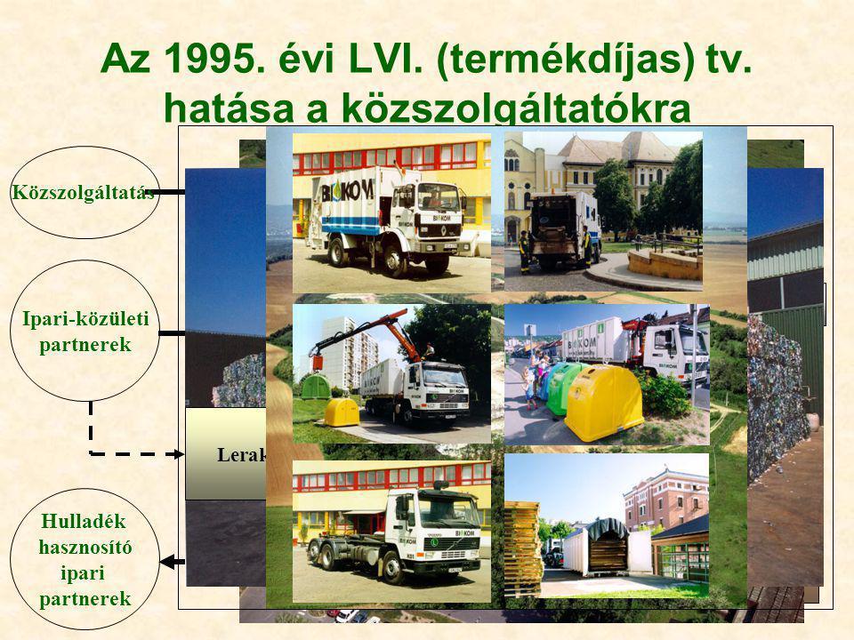 Az 1995. évi LVI. (termékdíjas) tv. hatása a közszolgáltatókra Hulladék Gyűjtés •Tömörítős •Konténeres •Ipari szelektív •Tömörítős •Szelektív: •Gyűjtő