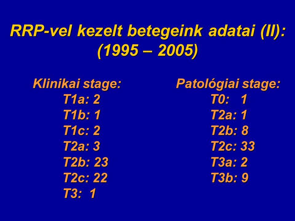 RRP-vel kezelt betegeink adatai (II): (1995 – 2005) Klinikai stage: Patológiai stage: T1a: 2T0: 1 T1b: 1T2a: 1 T1c: 2T2b: 8 T2a: 3T2c: 33 T2b: 23T3a: 2 T2c: 22T3b: 9 T3: 1