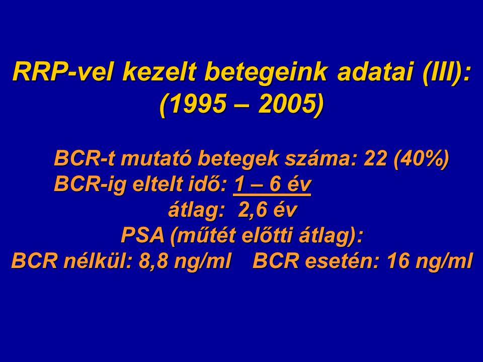 RRP-vel kezelt betegeink adatai (III): (1995 – 2005) BCR-t mutató betegek száma: 22 (40%) BCR-t mutató betegek száma: 22 (40%) BCR-ig eltelt idő: 1 – 6 év átlag: 2,6 év átlag: 2,6 év PSA (műtét előtti átlag): BCR nélkül: 8,8 ng/mlBCR esetén: 16 ng/ml