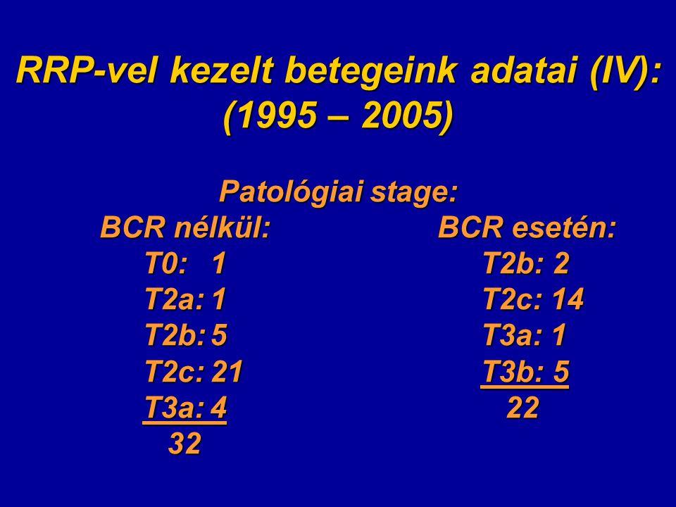 RRP-vel kezelt betegeink adatai (IV): (1995 – 2005) Patológiai stage: BCR nélkül: BCR esetén: T0: 1T2b: 2 T2a:1T2c: 14 T2b:5T3a: 1 BCR nélkül: BCR esetén: T0: 1T2b: 2 T2a:1T2c: 14 T2b:5T3a: 1 T2c:21T3b: 5 T3a:4 22 32