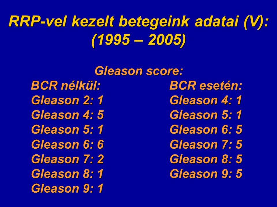RRP-vel kezelt betegeink adatai (V): (1995 – 2005) Gleason score: BCR nélkül:BCR esetén: Gleason 2: 1Gleason 4: 1 Gleason 4: 5Gleason 5: 1 Gleason 5: 1Gleason 6: 5 Gleason 6: 6Gleason 7: 5 Gleason 7: 2Gleason 8: 5 Gleason 8: 1Gleason 9: 5 Gleason 9: 1