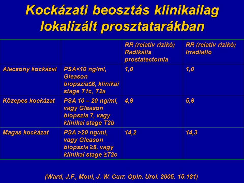 Kockázati beosztás klinikailag lokalizált prosztatarákban RR (relativ rizikó) Radikális prostatectomia RR (relativ rizikó) Irradiatio Alacsony kockázat PSA<10 ng/ml, Gleason biopszia≤6, klinikai stage T1c, T2a 1,01,0 Közepes kockázat PSA 10 – 20 ng/ml, vagy Gleason biopszia 7, vagy klinikai stage T2b 4,95,6 Magas kockázat PSA >20 ng/ml, vagy Gleason biopszia ≥8, vagy klinikai stage ≥T2c 14,214,3 (Ward, J.F., Moul, J.