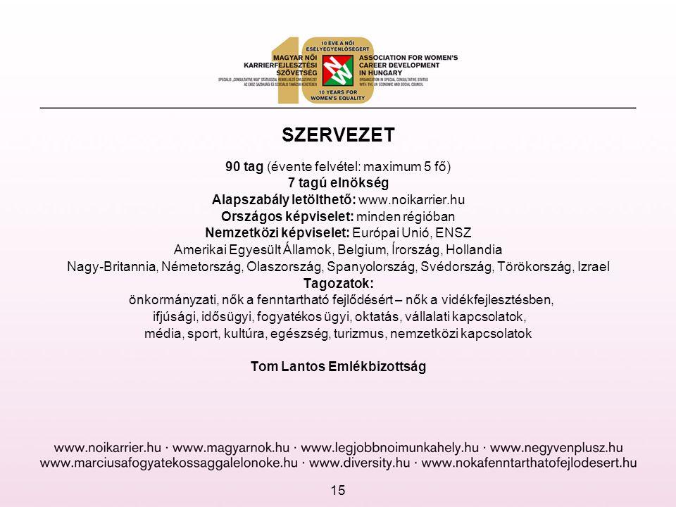 SZERVEZET 90 tag (évente felvétel: maximum 5 fő) 7 tagú elnökség Alapszabály letölthető: www.noikarrier.hu Országos képviselet: minden régióban Nemzet