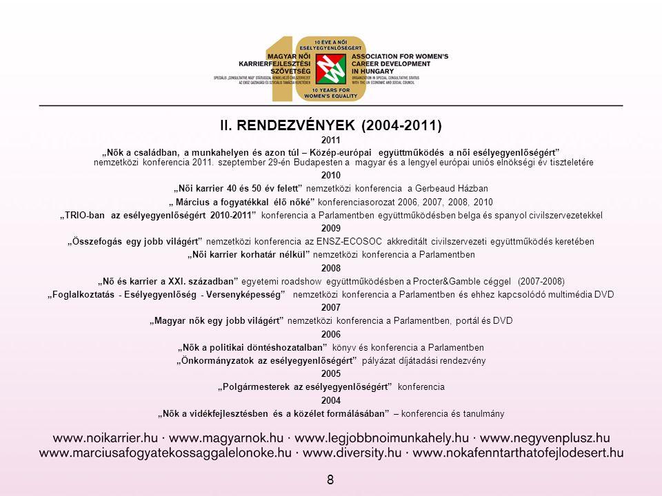 """II. RENDEZVÉNYEK (2004-2011) 2011 """"Nők a családban, a munkahelyen és azon túl – Közép-európai együttműködés a női esélyegyenlőségért"""" nemzetközi konfe"""