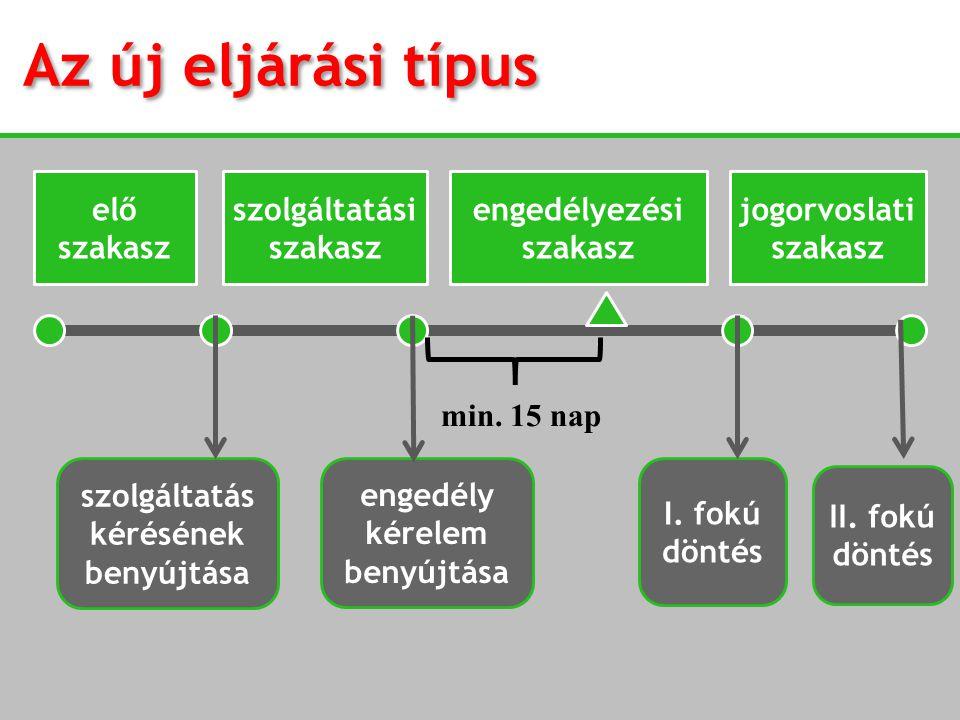 min. 15 nap szolgáltatás kérésének benyújtása engedély kérelem benyújtása II. fokú döntés I. fokú döntés engedélyezési szakasz jogorvoslati szakasz el