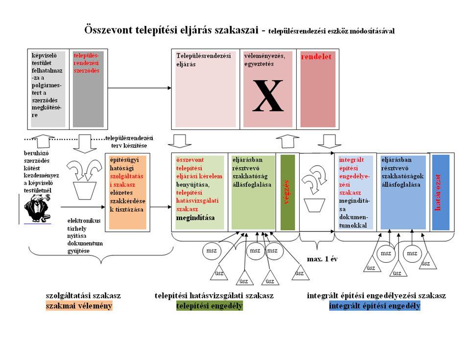 Az ügydöntő építésügyi hatóság feladata:  a településrendezési eszköz egyeztetési szakasza (314/2012. (XI. 8.) Kormr.),  az elvi építési keretengedé