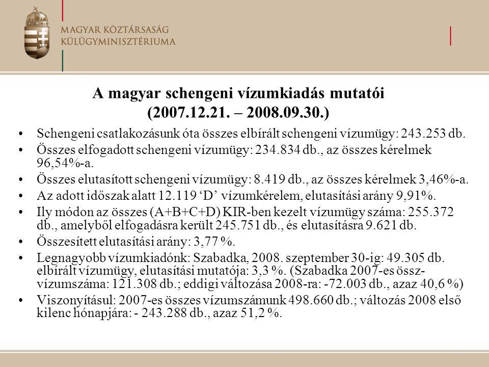 A magyar schengeni vízumkiadás mutatói (2007.12.21. – 2008.09.30.) •Schengeni csatlakozásunk óta összes elbírált schengeni vízumügy: 243.253 db. •Össz
