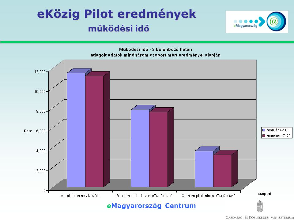 eMagyarország Centrum eKözig Pilot eredmények működési idő