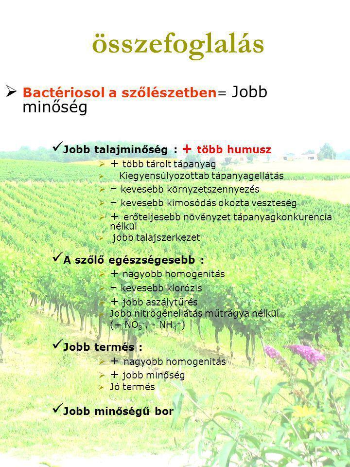 összefoglalás  Bactériosol a szőlészetben= Jobb minőség  Jobb talajminőség : + több humusz  + több tárolt tápanyag  Kiegyensúlyozottab tápanyagellátás  – kevesebb környzetszennyezés  – kevesebb kimosódás okozta veszteség  + erőteljesebb növényzet tápanyagkonkurencia nélkül  jobb talajszerkezet  A szőlő egészségesebb :  + nagyobb homogenitás  – kevesebb klorózis  + jobb aszálytűrés  Jobb nitrogénellátás műtrágya nélkül (+ NO 3 -, - NH 4 + )  Jobb termés :  + nagyobb homogenitás  + jobb minőség  Jó termés  Jobb minőségű bor