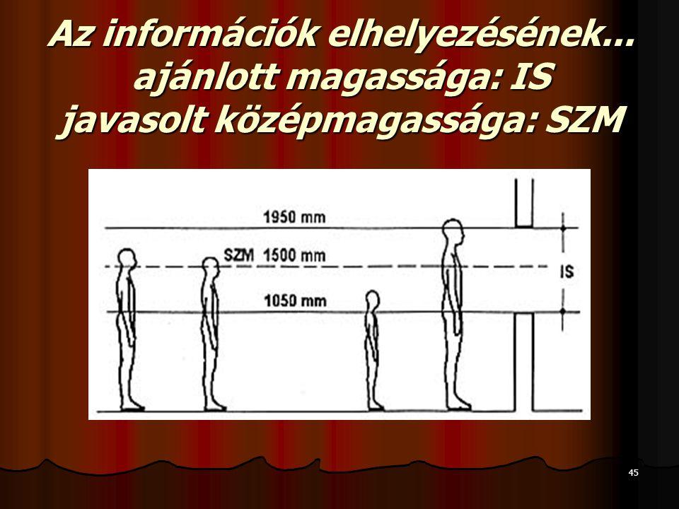 45 Az információk elhelyezésének... ajánlott magassága: IS javasolt középmagassága: SZM