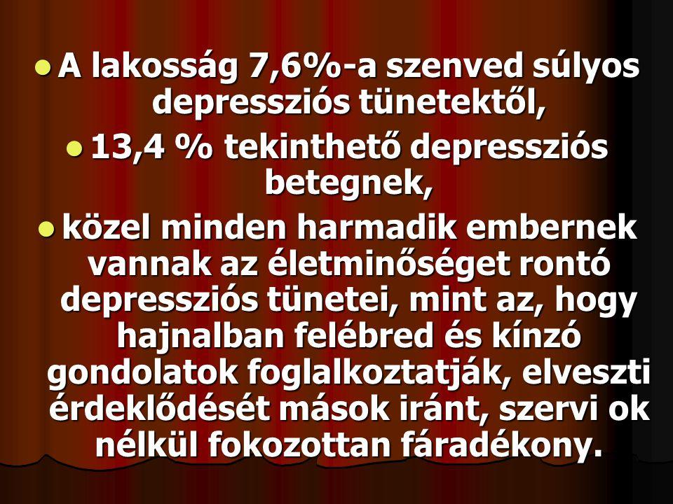  A lakosság 7,6%-a szenved súlyos depressziós tünetektől,  13,4 % tekinthető depressziós betegnek,  közel minden harmadik embernek vannak az életminőséget rontó depressziós tünetei, mint az, hogy hajnalban felébred és kínzó gondolatok foglalkoztatják, elveszti érdeklődését mások iránt, szervi ok nélkül fokozottan fáradékony.