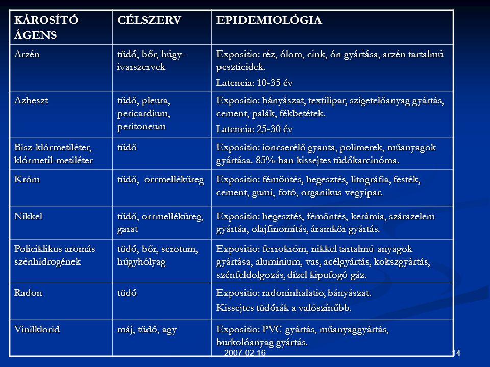 142007-02-16 KÁROSÍTÓ ÁGENS CÉLSZERVEPIDEMIOLÓGIA Arzén tüdő, bőr, húgy- ivarszervek Expositio: réz, ólom, cink, ón gyártása, arzén tartalmú peszticidek.