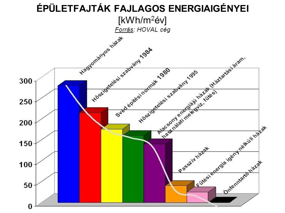 ÉPÜLETFAJTÁK FAJLAGOS ENERGIAIGÉNYEI [kWh/m 2 év] Forrás: HOVAL cég