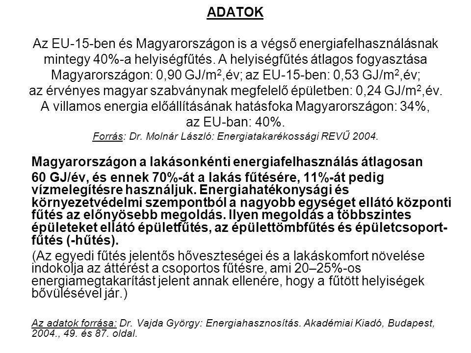 ADATOK Az EU-15-ben és Magyarországon is a végső energiafelhasználásnak mintegy 40%-a helyiségfűtés. A helyiségfűtés átlagos fogyasztása Magyarországo