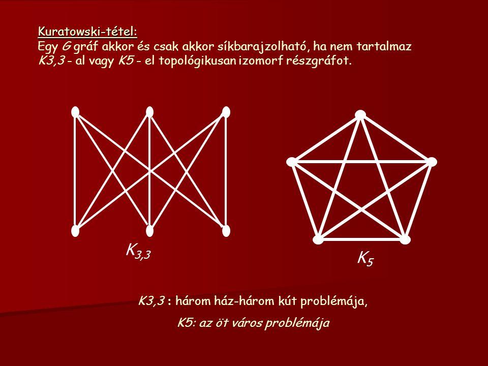 K5K5 K 3,3 K3,3 : három ház-három kút problémája, K5: az öt város problémája Kuratowski-tétel: Egy G gráf akkor és csak akkor síkbarajzolható, ha nem tartalmaz K3,3 - al vagy K5 - el topológikusan izomorf részgráfot.