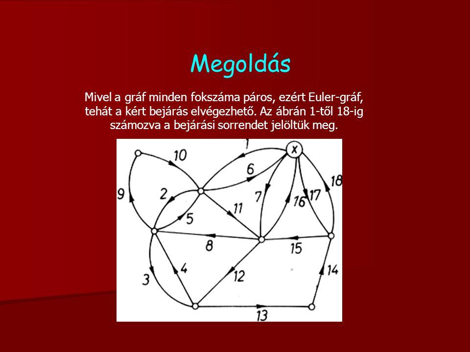 Megoldás Mivel a gráf minden fokszáma páros, ezért Euler-gráf, tehát a kért bejárás elvégezhető.
