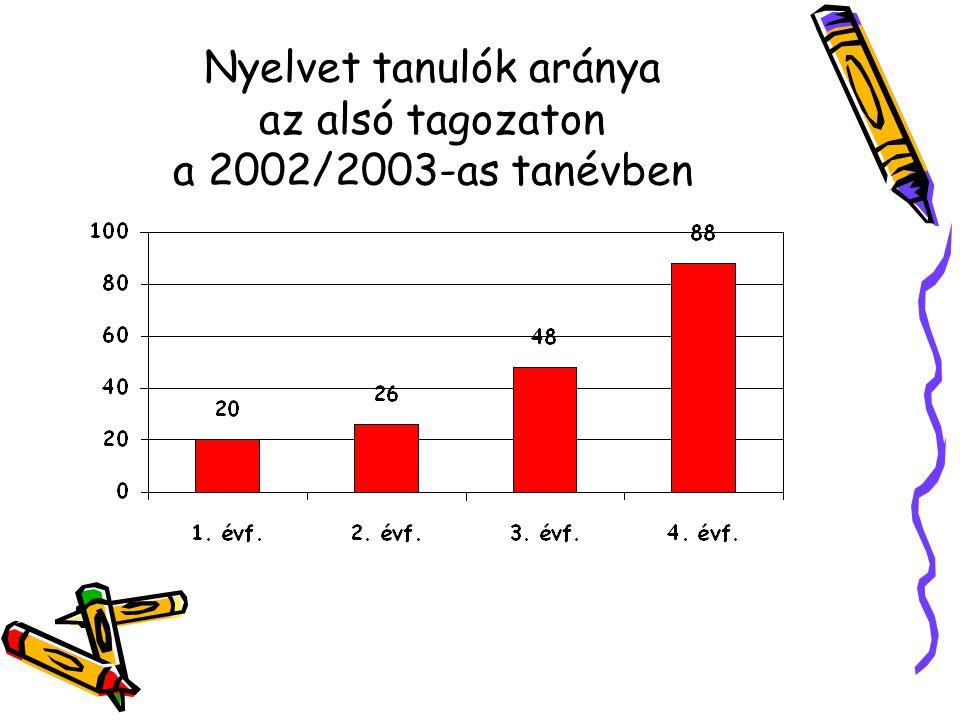 Nyelvet tanulók aránya az alsó tagozaton a 2002/2003-as tanévben