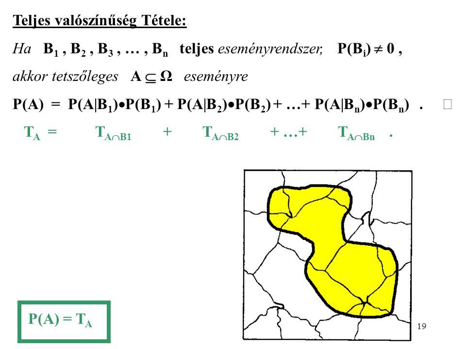 19 Teljes valószínűség Tétele: Ha B 1, B 2, B 3, …, B n teljes eseményrendszer, P(B i )  0, akkor tetszőleges A  Ω eseményre P(A) = P(A B 1 )  P(B