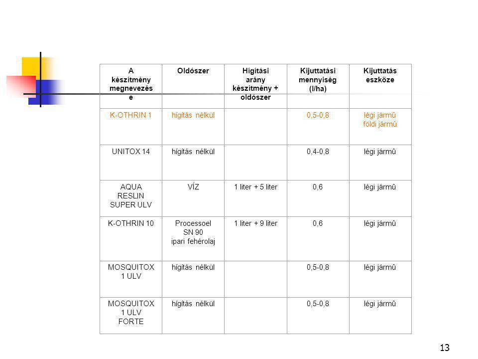 13 A készítmény megnevezés e Oldószer Hígítási arány készítmény + oldószer Kijuttatási mennyiség (l/ha) Kijuttatás eszköze K-OTHRIN 1 hígítás nélkül 0,5-0,8légi jármû földi jármû UNITOX 14hígítás nélkül 0,4-0,8 légi jármû AQUA RESLIN SUPER ULV VÍZVÍZ1 liter + 5 liter 0,6légi jármû K-OTHRIN 10Processoel SN 90 ipari fehérolaj 1 liter + 9 liter 0,6 légi jármû MOSQUITOX 1 ULV hígítás nélkül 0,5-0,8légi jármû MOSQUITOX 1 ULV FORTE hígítás nélkül 0,5-0,8légi jármû
